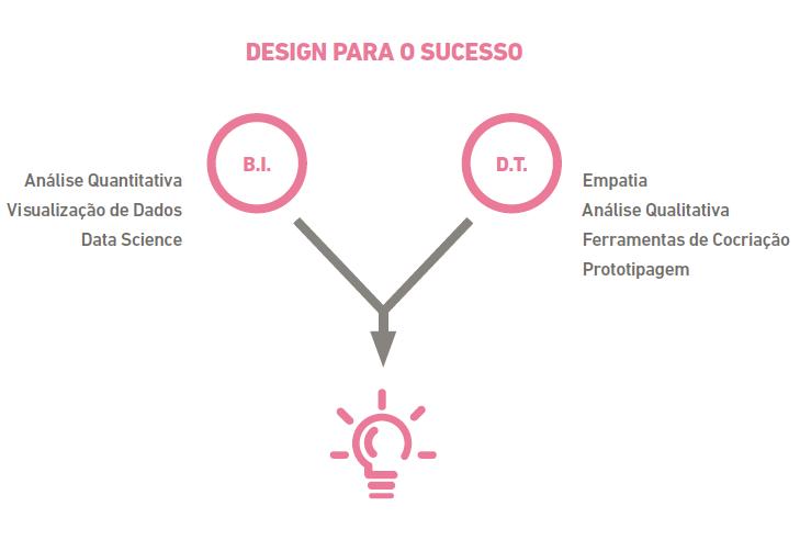 Design para o Sucesso - Blog MJV
