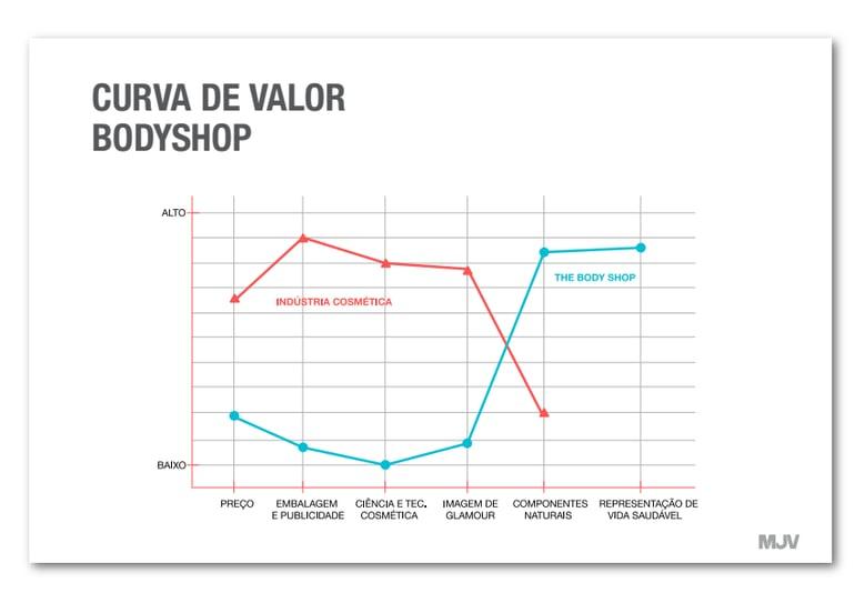 Curva de Valor - Blog MJV