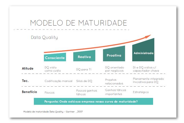 Modelo de Maturidade Data Quality - Blog MJV