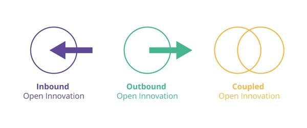 Os 3 tipos de Inovação Aberta - Inovação Aberta - o que é, quais tipos e benefícios - Blog da MJV
