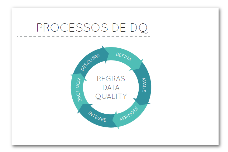 Processos de Data Quality - Blog MJV