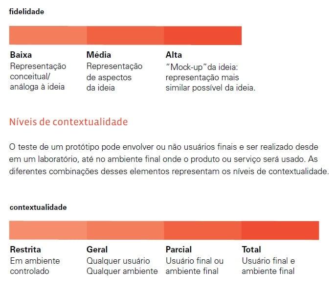 Fidelidade e Contextualidade do Protótipo - Blog MJV