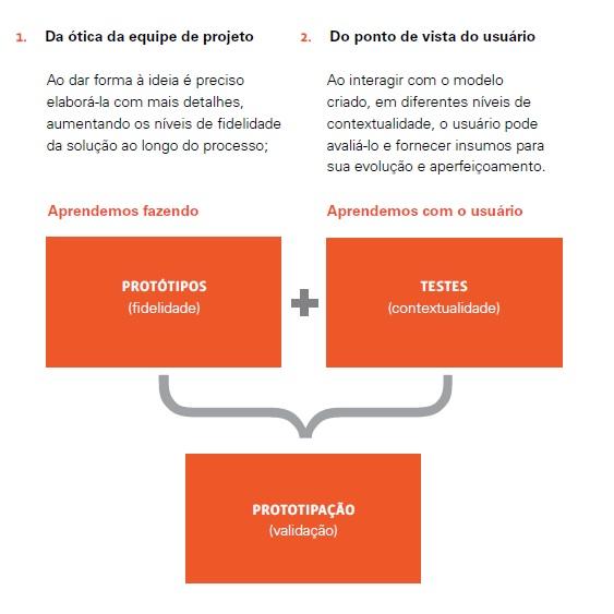 Protótipos em Design Thinking - Blog MJV