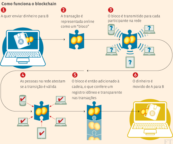 reproducao_blockchain_1_copia.png