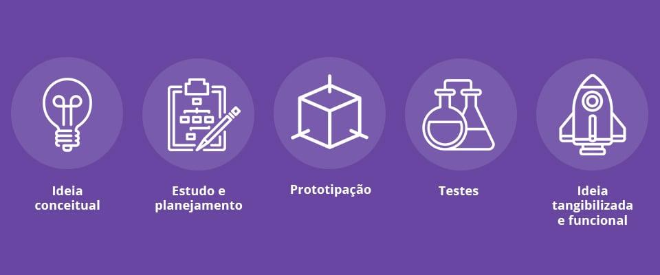 mjv_blogpost_metodologia_lean_etapas_implementacao-1