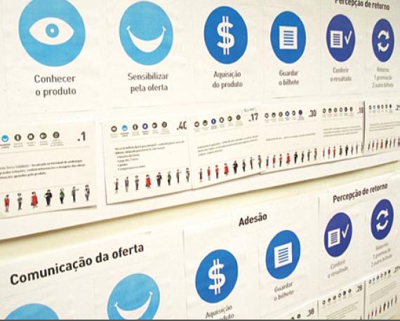 Design Thinking: como analisar a Jornada do Usuário